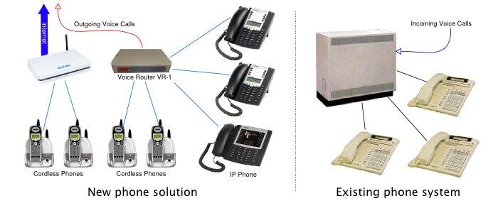 Centrix Phone - Wholesale Voice, VoIP, IP PBX, Custom
