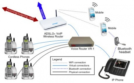 Virtual Voice Ip Operator With Wholesale Voip Access  Atu. Free Online Accounting Courses With Certificates. Nursing Schools In Illinois What Is Ssl Vpn. Should I Whiten My Teeth Window Casing Repair. Security Benefit Life Total Value Annuity. Small Business Security Systems Cost. Gutter Cleaning West Chester Pa. Online Nutritionist Certification Programs. We Accept Credit Card Signs Unix Open Source